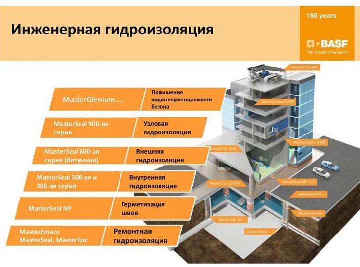 Делать ли гидроизоляцию в квартире на первом этаже